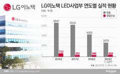 LG이노텍, 강도 높은 '사업 재편'…LED도 갈곳 잃었다