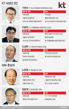 KT, 차기회장 후보군 금주 공개…임원인사는 내년 초 예상