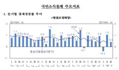 올해 3분기 경제성장률 전기比 0.4%…GDP물가 20년만에 '최저'