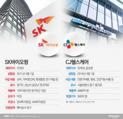 SK 다음은 CJ…대기업 바이오 IPO '봇물'
