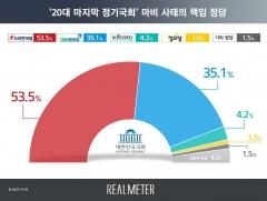 """국회 마비 책임은 누구?···여론 53.5% """"한국당 책임"""""""