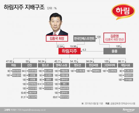 [지배구조 4.0|하림]지배구조 개편 지속···장남 김준영 편법승계 의혹은 여전