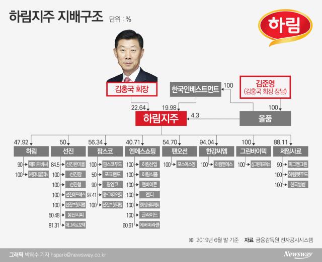 지배구조 개편 지속…장남 김준영 편법승계 의혹은 여전