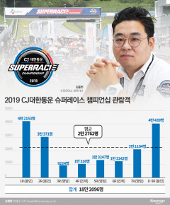 김동빈 슈퍼레이스 대표, 취임 1년 관중 20만명 보인다