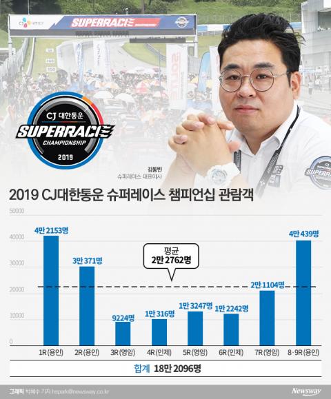 김동빈 슈퍼레이스 대표, 취임 1년 관중 20만 명 보인다