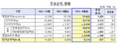 저축은행 3분기 누적 순이익 9374억원…전년 比 10.4%↑