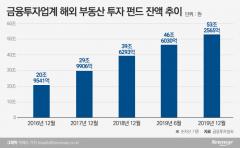 해외부동산 투자 규제 움직임에 증권사들 '전전긍긍'