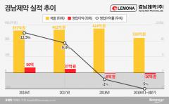 """상폐위기 벗어난 경남제약…김병진 회장 """"내년은 퀸텀 점프 원년"""""""