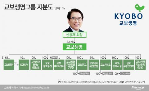 [지배구조 4.0|교보생명]신창재號 20년···'풋옵션 분쟁' 촉각