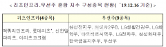 한국거래소 최초 '리츠 지수' 나온다