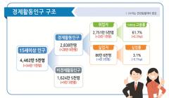 취업자 넉 달째 30만명↑…제조업·40대 고용 부진 여전