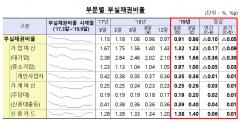3Q 국내은행 부실채권비율 0.86%…전분기比 0.05%p↓