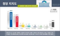 '예산정국' 지지율 격차 벌려···민주당 40.9%, 한국당 29.3%