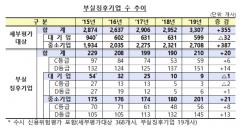 """금감원 """"올해 부실징후기업 210곳 선정…전년比 20개↑"""""""
