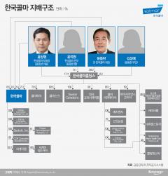 한국콜마 지휘봉 잡은 윤상현, 앞으로 과제는?
