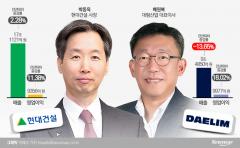 박동욱 VS 배원복, 대형건설 CEO실적 1위 다툼 치열