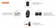 SK건설, 입주민 건강 위한 웨어러블 기기 개발