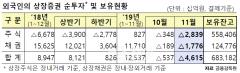 외국인 4개월째 주식 '팔자'…채권은 순회수 유지