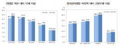 가구당 부채 7910만원 전년比 3.2%↑…40대·자영업자 '빨간불'