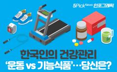 한국인의 건강관리 '운동 vs 기능식품'…당신은?