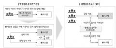 """LG CNS """"실거래 데이터 검증으로 장애 없는 IT 시스템 구축"""""""