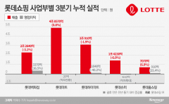 '최악 실적' 롯데 유통BU 사장단 물갈이···살얼음판 오른 신임대표들