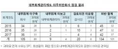 """""""내부회계관리제도 위반社 105곳…대부분 비상장사"""""""
