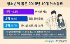 경기도교육청, '청소년이 뽑은 올해 10대 뉴스' 발표…1위 '버닝썬 사건'