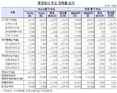3분기 증권사 순이익 9889억원···증시 한파에 1조 깨졌다