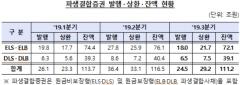 'DLF 사태' 여파에…3분기 파생결합증권 발행액 11.9조 감소