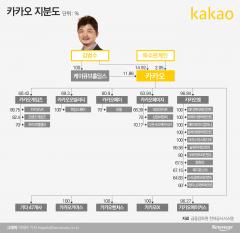 김범수 지배력 '굳건'…자회사 IPO '관심'