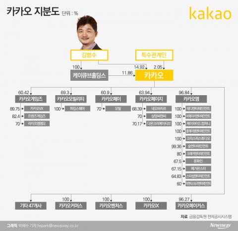 김범수 지배력 '굳건'···자회사 IPO '관심'