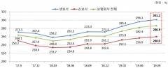 9월 보험사 RBC비율 286.9%…DB생명·MG손보 '최저'