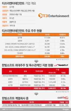 한빛소프트, 코인제스트 사태로 'T3엔터테인먼트' 상장 안갯속