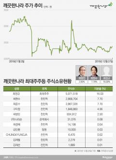 깨끗한나라 경영권 넘긴 최병민 회장, 갑작스런 자사주 매입