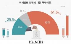 정치권의 비례용 정당 창당···반대 61.6% vs 찬성 25.5%