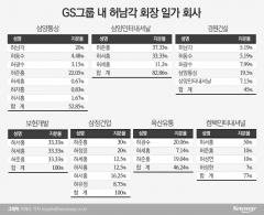 허동수, 경원건설 지분 매각…GS그룹 계열분리 촉각
