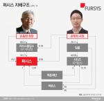 퍼시스 2세 승계 마무리 목전···'꼼수' 논란은 여전