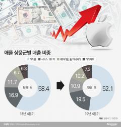 웨어러블  견인 애플, 국내 부품업체도 성장 탄력