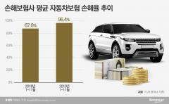 '사상 최대 적자' 車보험료 29일부터 최대 3.5% 인상