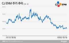 CJ ENM, '프듀 사태' 직격탄…주가·실적 반토막