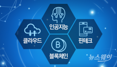 ①AI·클라우드·핀테크·블록체인…4차산업 '격변' 예고