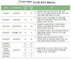 전주기전대학, 2019 국가시험 합격자 177명 배출