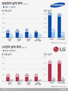 4분기 희비 엇갈린 삼성·LG···올해 '실적 개선' 기대감 UP