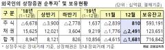 외국인, 지난달 주식 8100억원 '사자'…5개월만에 순매수 전환