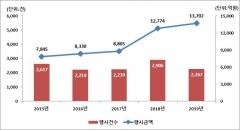작년 주식관련사채 권리행사 1조3702억…전년比 7.3%↑