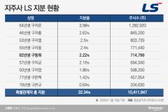 'LS 3세' 구동휘, 지분 확대 잰걸음…구본혁은 대표이사 사임