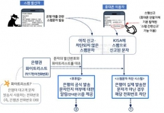 금감원-은행권, '대출사기 스팸문자 대응 시스템' 본격 가동