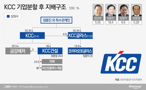 [지배구조 4.0|KCC]KCC-KCC글라스 분할···'정몽진·몽익' 계열분리 수순?