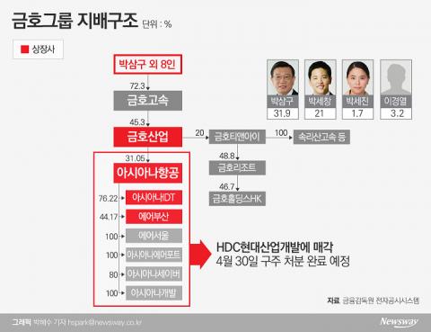 [지배구조 4.0|금호]박세창 경영승계, 항공 매각 완료 후 본격화